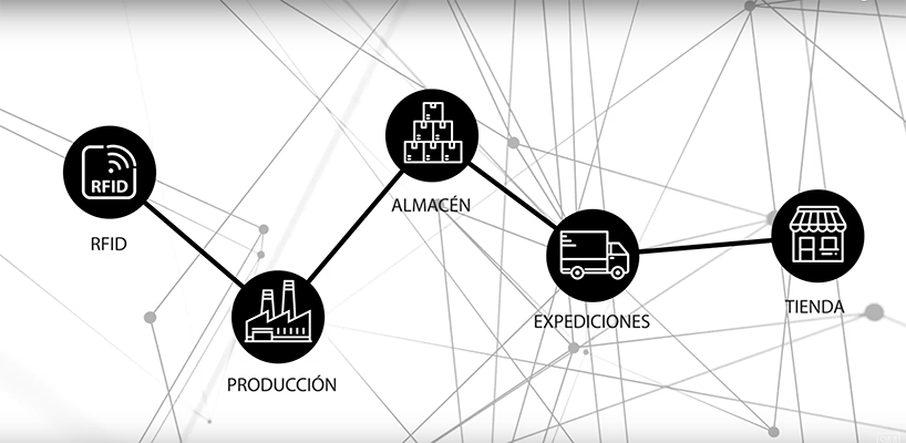 Sistema RFID para controlar la fabricación desde el ERP